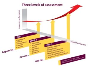 Candidate-Assessments