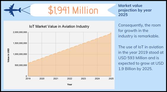 IoT-Aviation-Application